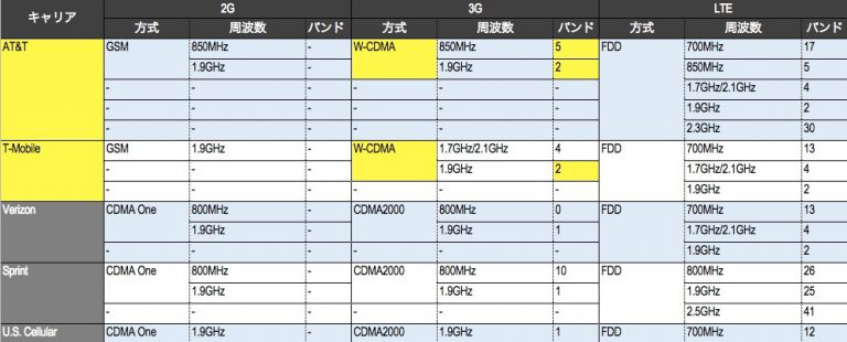 3Gでの通信方式・周波数帯をマッチングさせた表